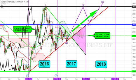 GDX: GDX- Long Rest Of 2017/2018