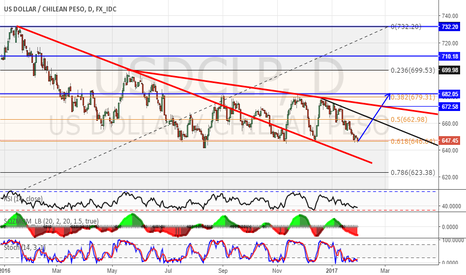 USDCLP: USDCLP LONG
