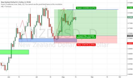 NZDUSD: NZDUSD Reached our target for a nice 3.51 ROI