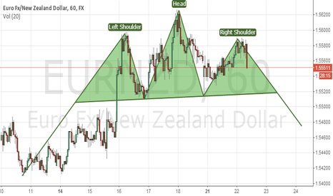 EURNZD: Head and Shoulder on EURNZD