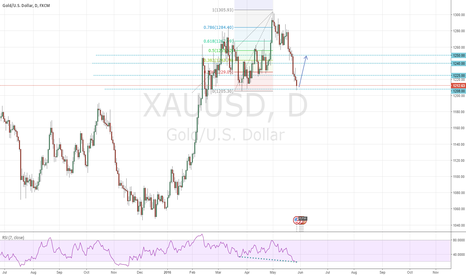 XAUUSD: GOLD 4H Possible Reversal @1208