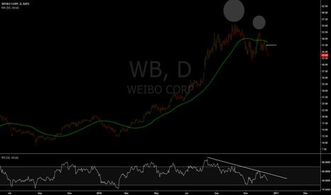 WB: $MOMO $NTES