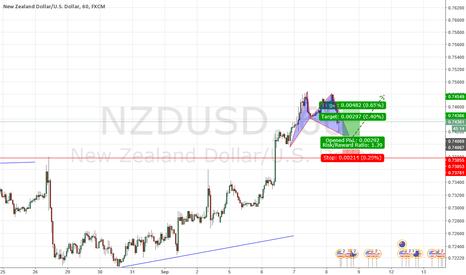NZDUSD: Bat pattern as a TCT opportunity