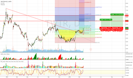 TWTR: Twtr breaked a Cup&Handle pattern already, Looking for a Target!