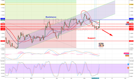 EURUSD: Bad Mai US Job Report but gut for  EUR