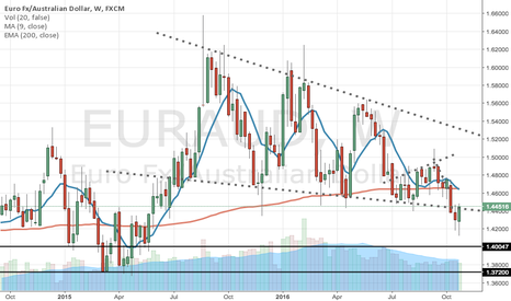 EURAUD: Weekly breakout on EURAUD, go short