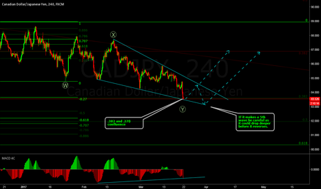 CADJPY: CadJpy at a possible turning point