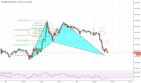GBPJPY: GBP JPY Bat completion