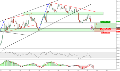 XAUUSD: Gold - Long at Major Support