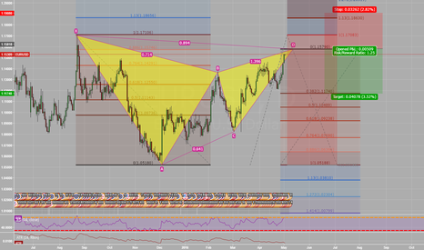 EURUSD: EURUSD Gartley Short 1D 400-650pips