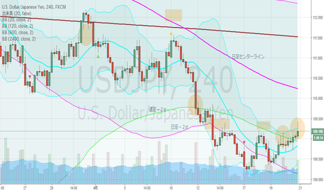 USDJPY: ドル円・4hBM、日足上昇ジェイウォークになるか?
