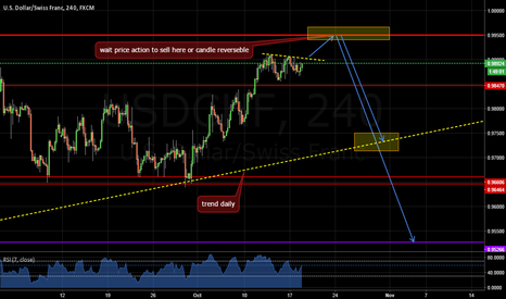 USDCHF: wait to sell