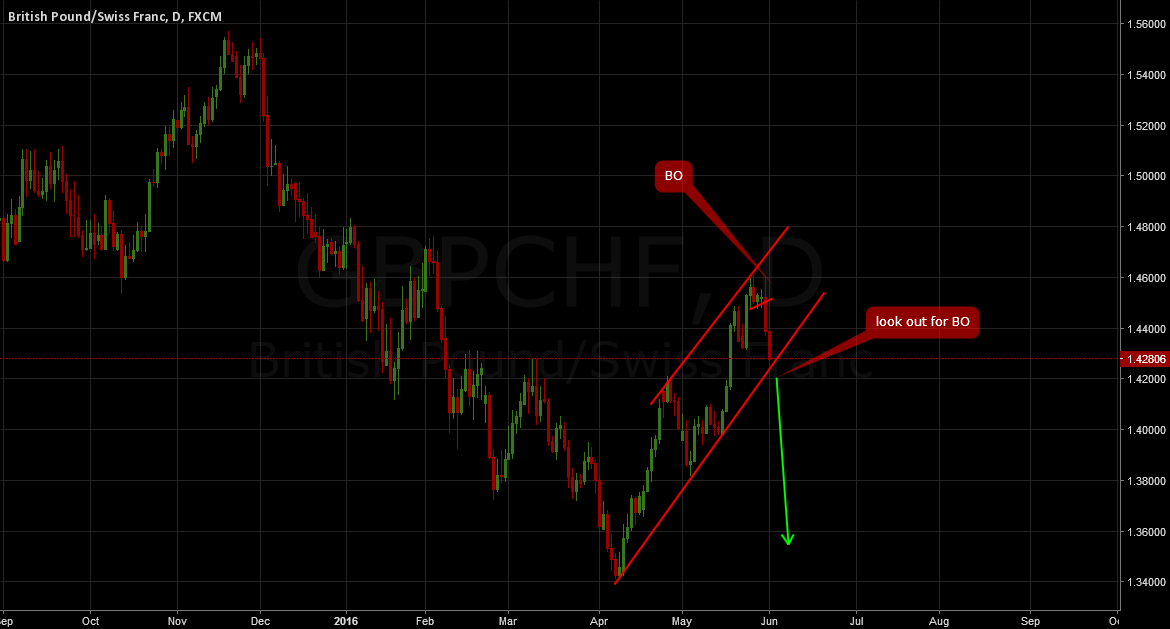 GBPCHF: Sell breakout
