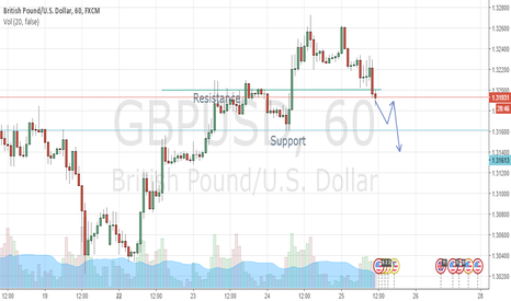 GBPUSD: Gu Short pattern