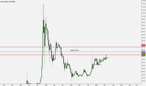 BTCUSD: Bitcoin breakout weekly chart