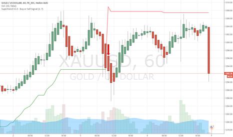 XAUUSD: Prevision del Oro
