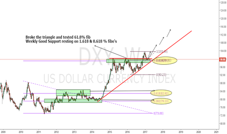 DXY: DXY- MANY REASONS TO LONG