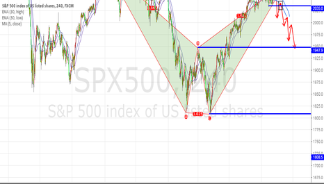 SPX500: SPX500 sell at black box
