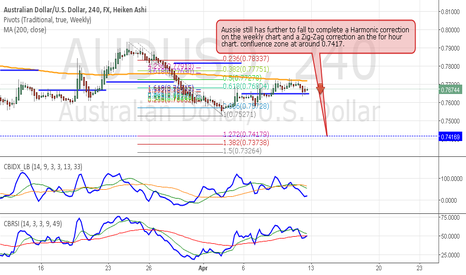 AUDUSD: Aussie still has further to fall