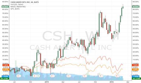 CSH: Large amount of buying points