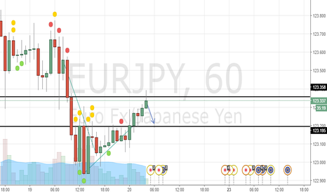 EURJPY: SELL STOP 110 TARGET 109.7 S/L 110.192