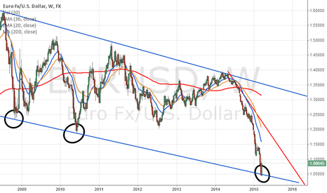 EURUSD: I HAVE MY ATTENTION HERE