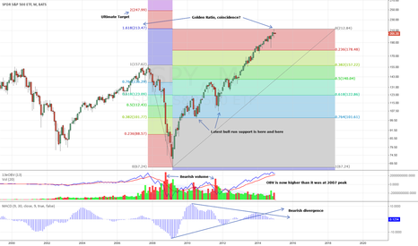 SPY: SPY Monthly Fib Golden Ratio Analysis