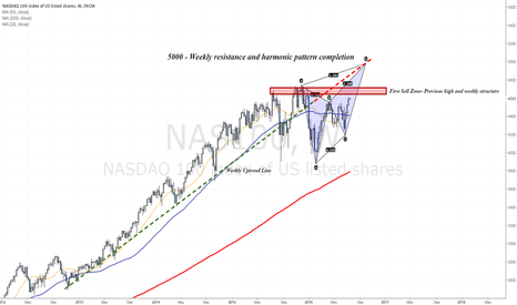 NAS100: Two weekly resistance zones to monitor in near future