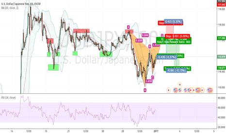 USDJPY: USD/JPY 1hr Possible Gartley Pattern