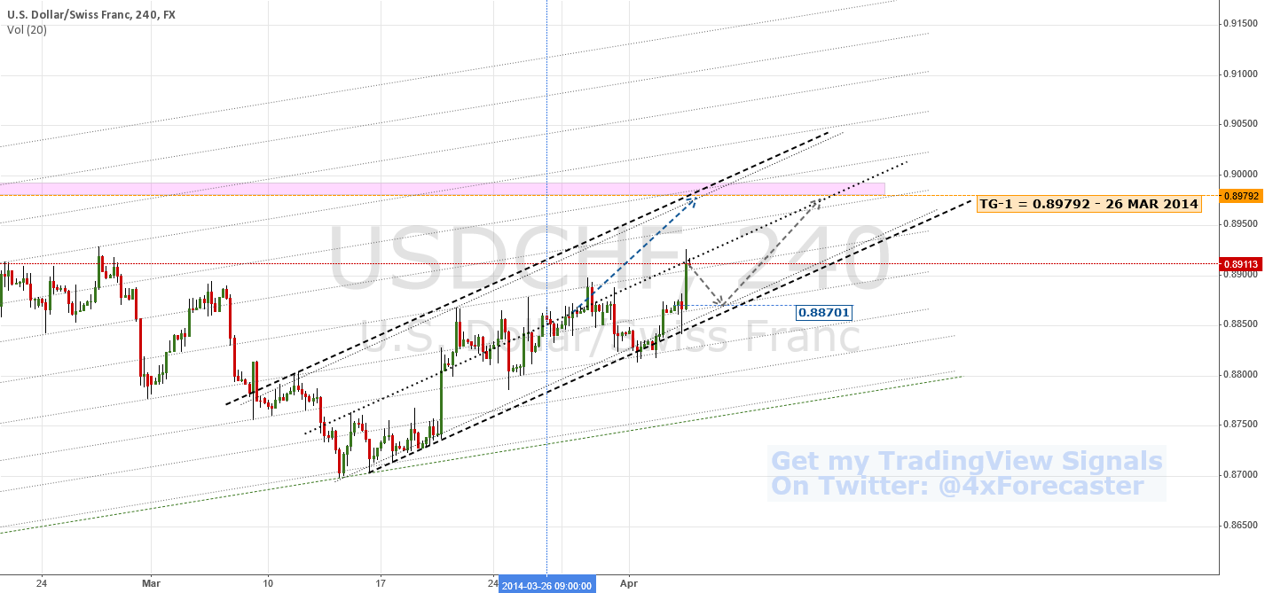 Retracing To 0.88701?   $USD $CHF #FED #SNB #forex