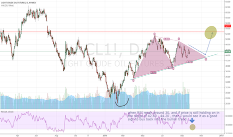 CL1!: Another way to look at Oil