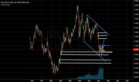 EURUSD: EURUSD weekly analysis