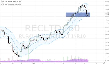 RECLTD: REC -Long