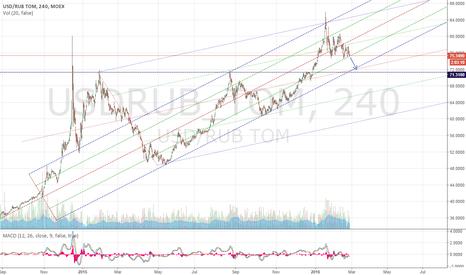 USDRUB_TOM: usdrub h4