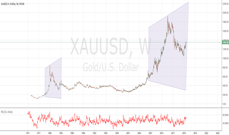 XAUUSD: Gold is repeating a pattern from 3 decades back