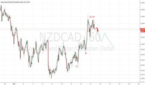 NZDCAD: NZDCAD level 3 up, ready for short