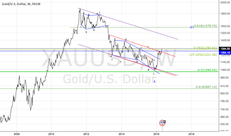 XAUUSD: it's out atlas !