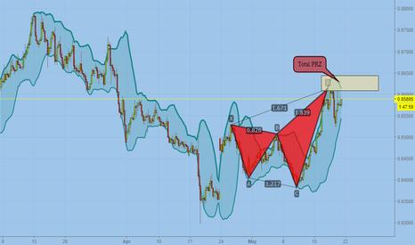 EURGBP: Bearish Total harmonic pattern