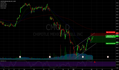 CMG: $CMG Chipotle Mexican Grill