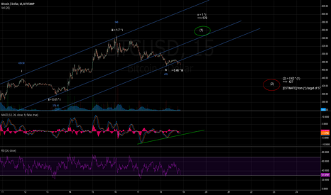 BTCUSD: BTCUSD Elliott Wave Count
