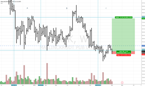MNK: Entered MNK 50.12 Support of Trading range, new trend potenial