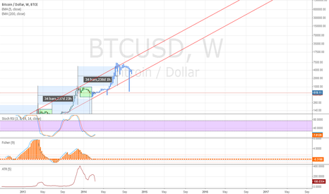 BTCUSD: extrapolating boundaries for bitcoin - credit to AnthionX