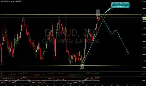 EURAUD: EURAUD possible sell setup