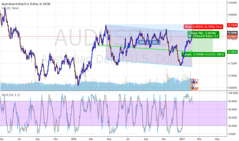 AUDUSD: SHORT ON THE PARALLEL CHANNELL