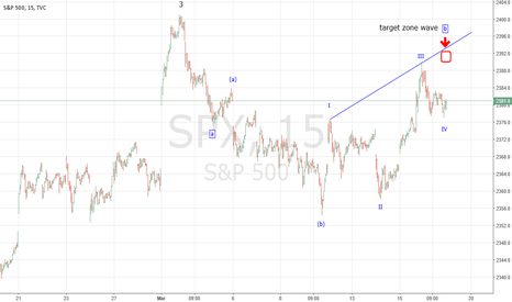 SPX: Progress of SPX Minor wave 4