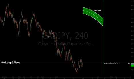 CADJPY: G Waves | A New Trading Method