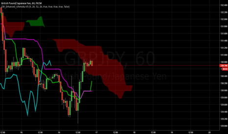 GBPJPY: GBPJPY be ready to short at pinbar rejection at top of kumo