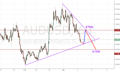 AUDUSD: In short term, AUD/USD still in the downtrend
