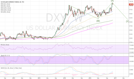 DXY: DXY consolidation