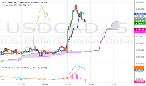 USDCAD: This will continue to go up.
